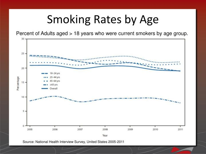 Smoking Rates by Age