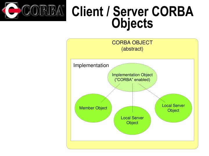 Client / Server CORBA Objects
