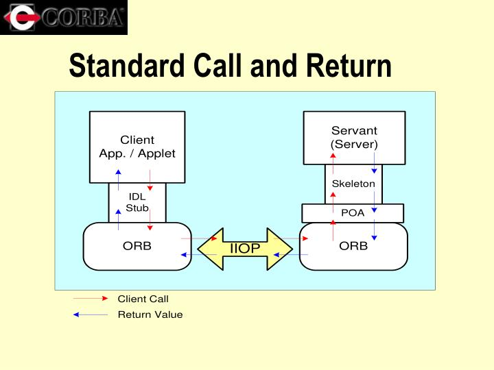 Standard Call and Return