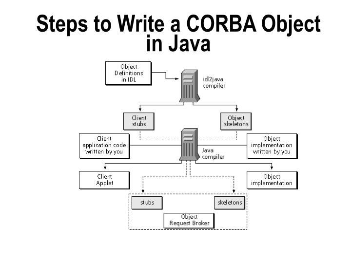 Steps to Write a CORBA Object in Java