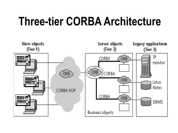 Three-tier CORBA Architecture