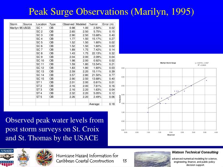 Peak Surge Observations (Marilyn, 1995)
