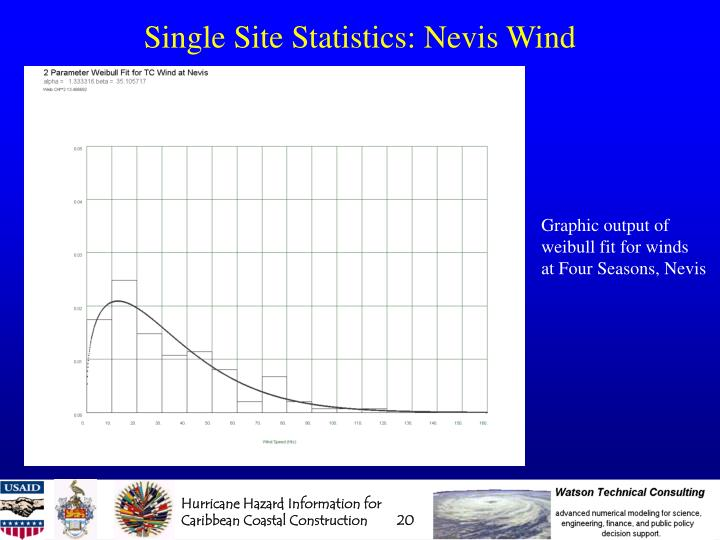 Single Site Statistics: Nevis Wind