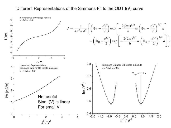 Different Representations of the Simmons Fit to the ODT I(V) curve