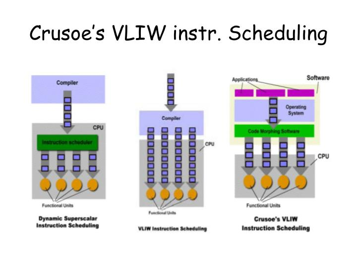 Crusoe's VLIW instr. Scheduling