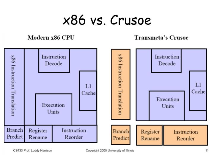 x86 vs. Crusoe