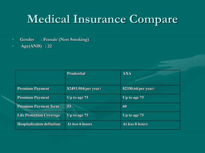 Medical Insurance Compare