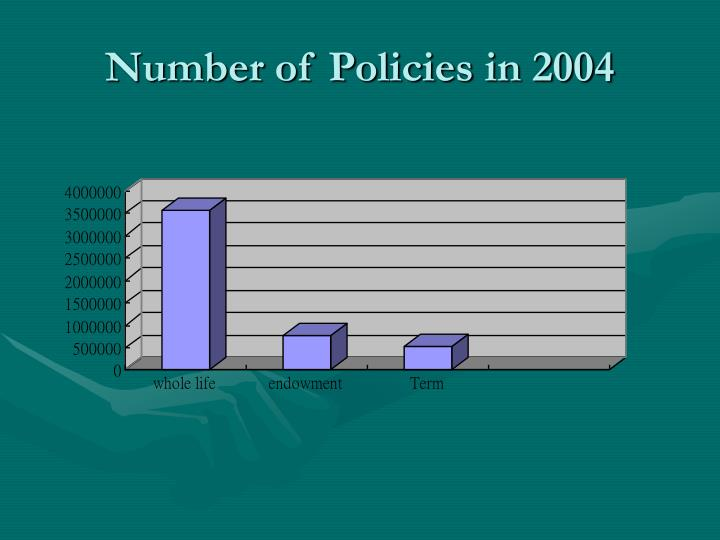 Number of Policies in 2004