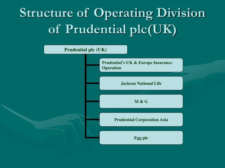 Structure of Operating Division of Prudential plc(UK)