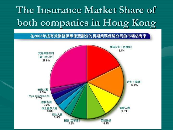 The Insurance Market Share of both companies in Hong Kong