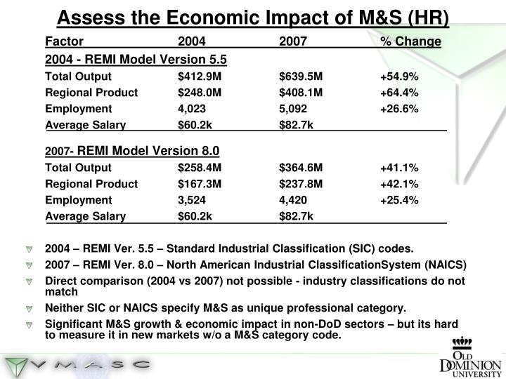 Assess the Economic Impact of M&S (HR)