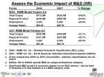 assess the economic impact of m s hr