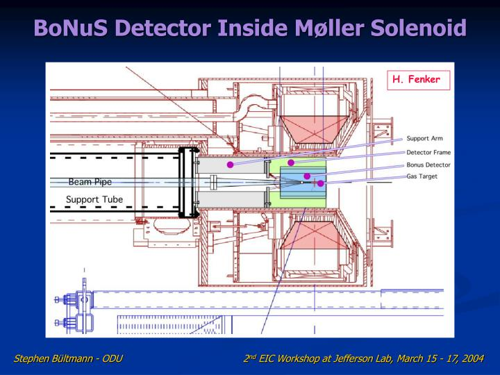 BoNuS Detector Inside Møller Solenoid