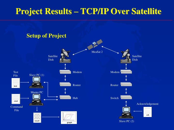 Project Results – TCP/IP Over Satellite