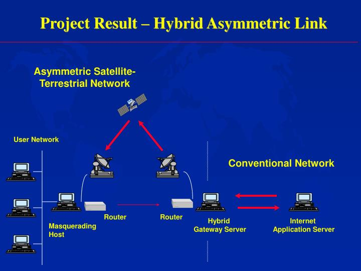 Project Result – Hybrid Asymmetric Link