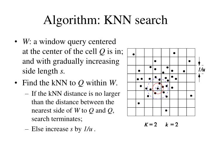 Algorithm: KNN search