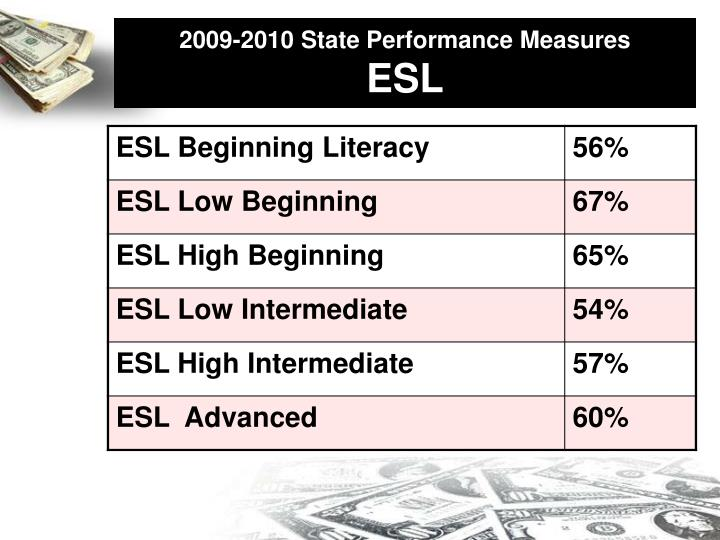 2009-2010 State Performance