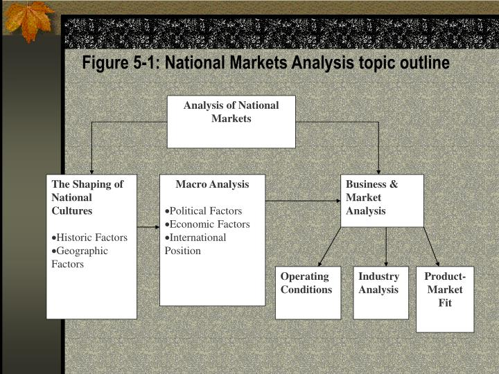 Figure 5-1: National Markets Analysis topic outline