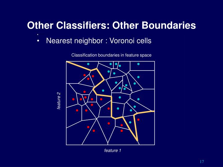 Other Classifiers: Other Boundaries