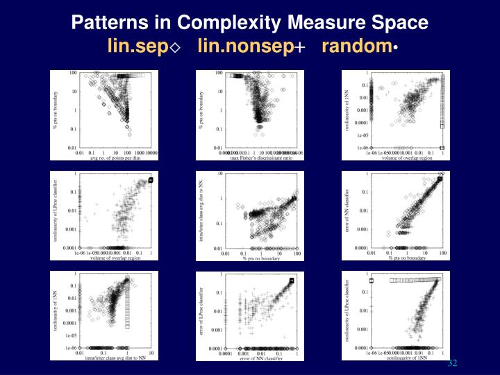 Patterns in Complexity Measure Space