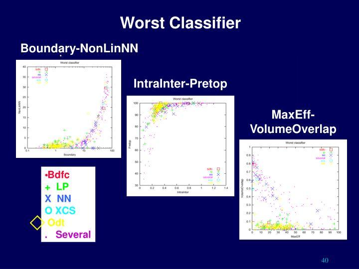 Worst Classifier