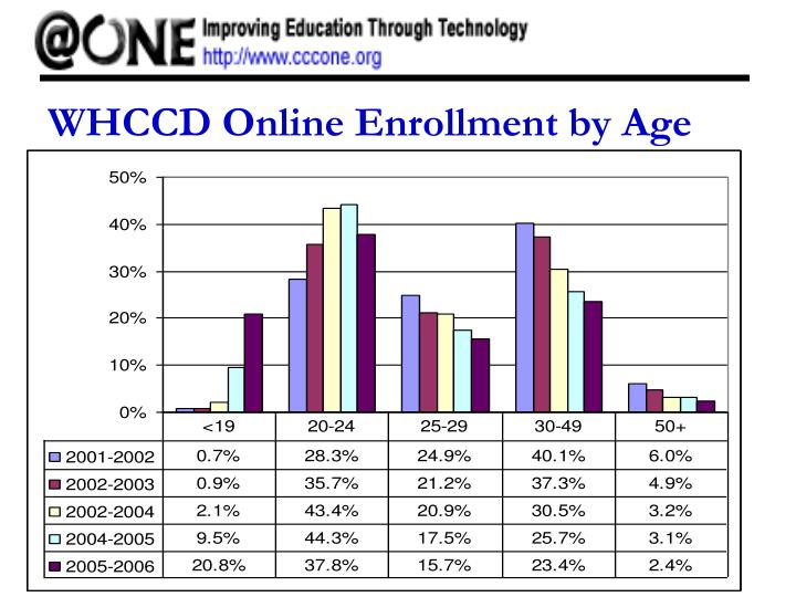 WHCCD Online Enrollment by Age