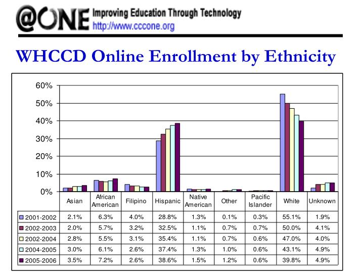 WHCCD Online Enrollment by Ethnicity