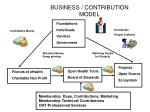 business contribution model