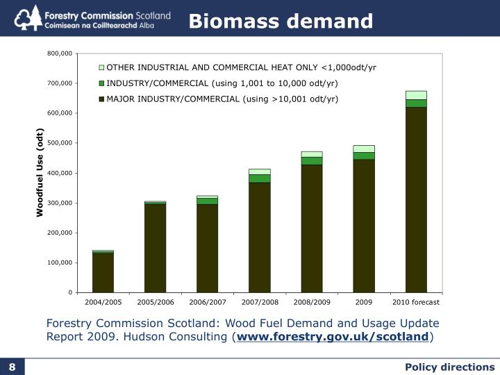 Biomass demand