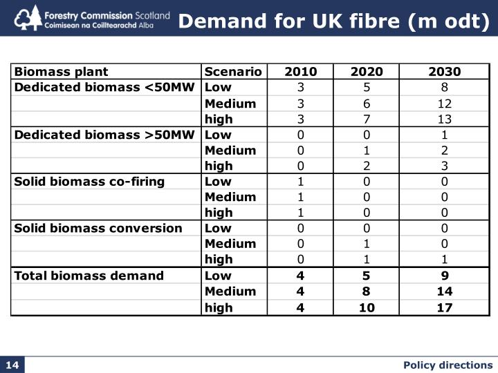 Demand for UK fibre (m odt)