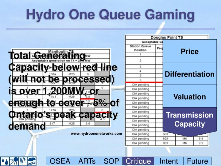 Hydro One Queue Gaming