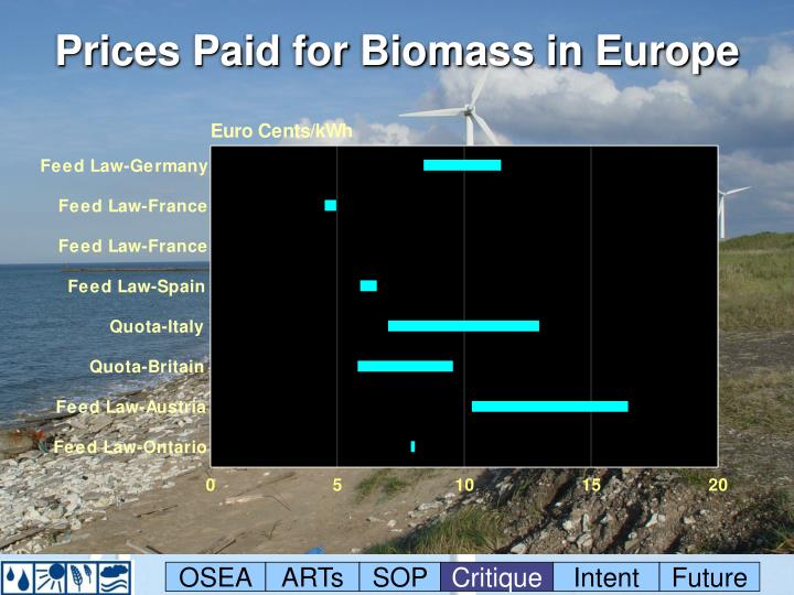 Prices Paid for Biomass in Europe