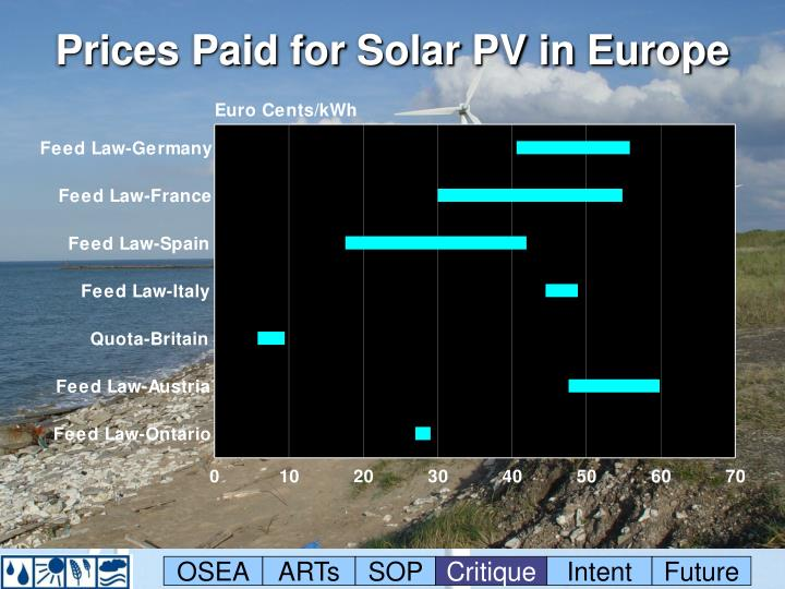 Prices Paid for Solar PV in Europe