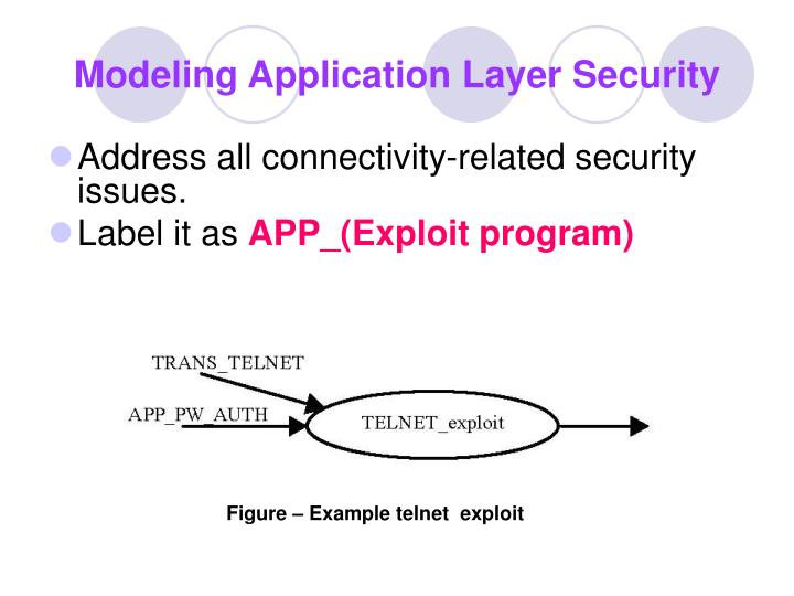 Modeling Application Layer Security