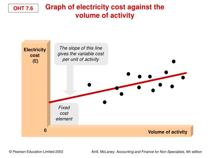 Graph of electricity cost against the volume of activity
