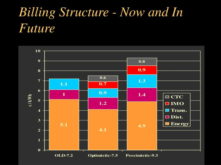 Billing Structure - Now and In Future