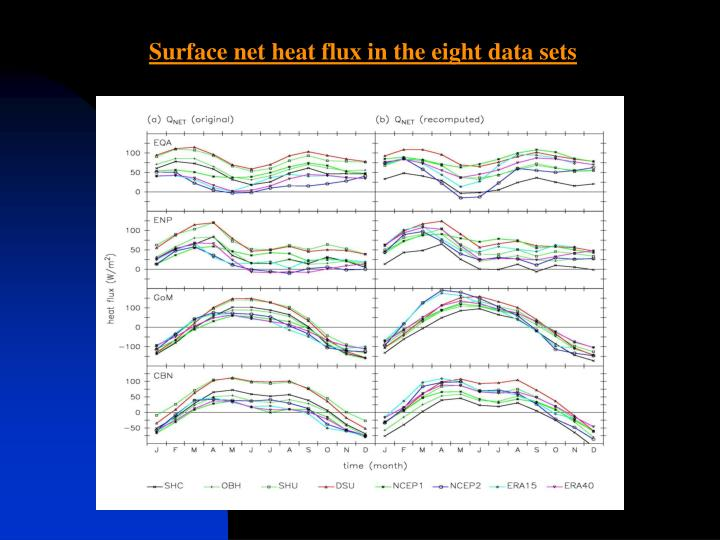 Surface net heat flux in the eight data sets