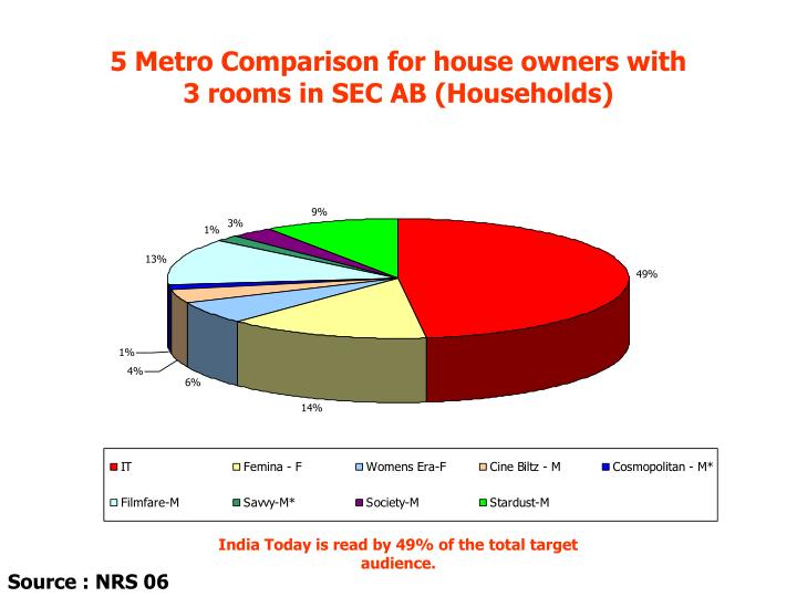 5 Metro Comparison for house owners with          3 rooms in SEC AB (Households)