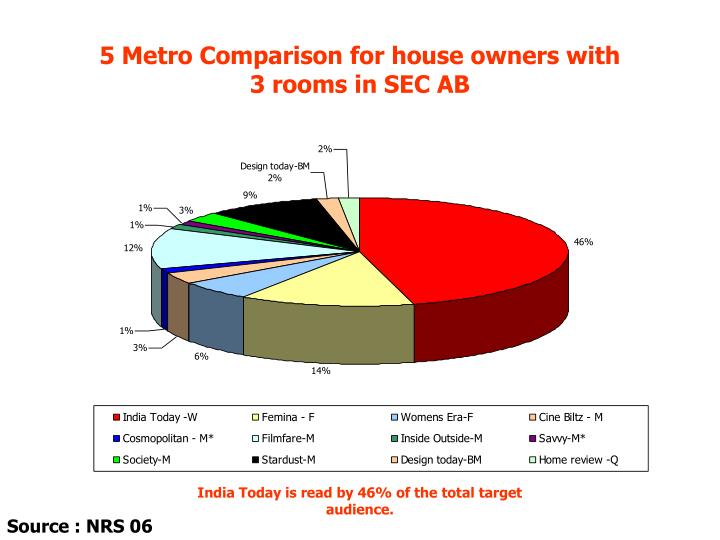 5 Metro Comparison for house owners with          3 rooms in SEC AB