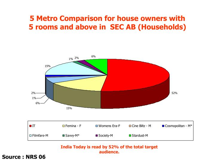 5 Metro Comparison for house owners with          5 rooms and above in  SEC AB (Households)