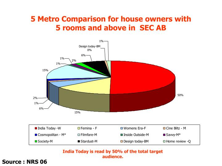 5 Metro Comparison for house owners with          5 rooms and above in  SEC AB