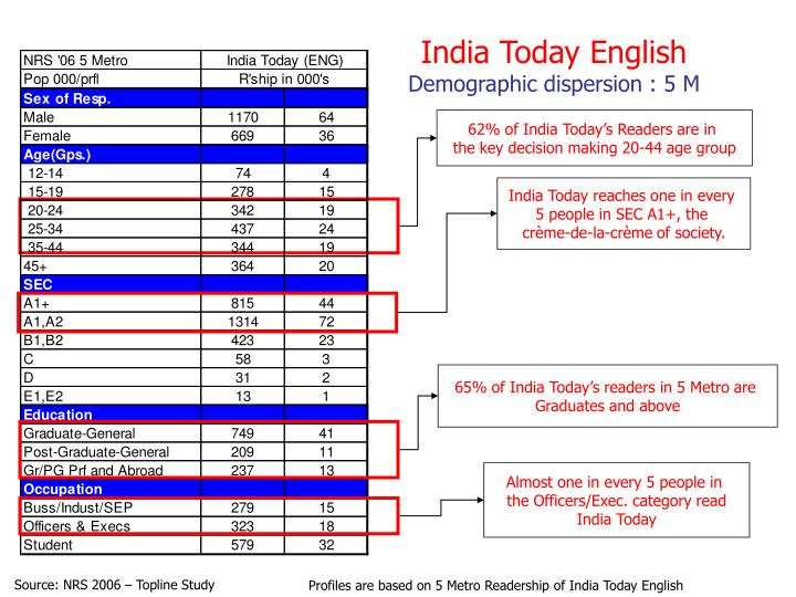 India Today reaches one in every