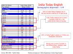 india today english demographic dispersion 5 m