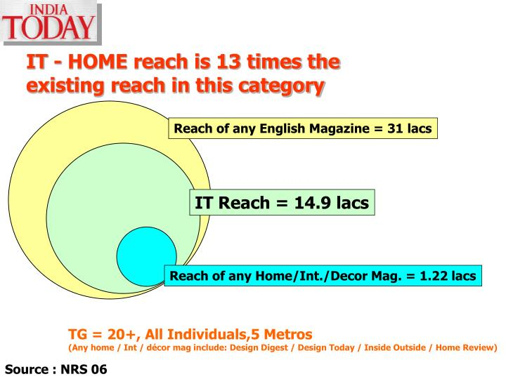 IT - HOME reach is 13 times the existing reach in this category