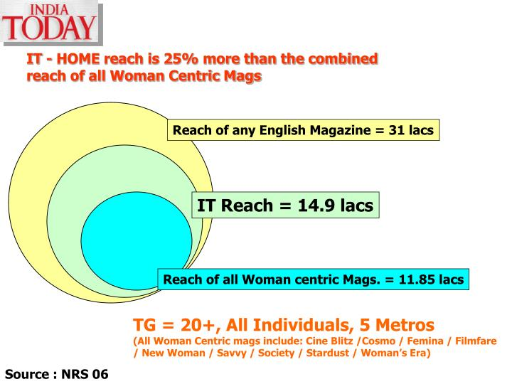 IT - HOME reach is 25% more than the combined reach of all Woman Centric Mags