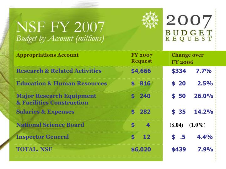 Budget by Account