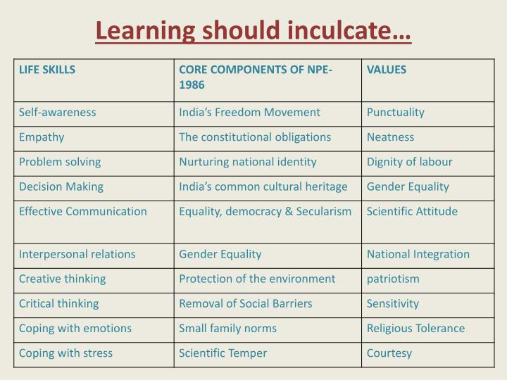 Learning should inculcate…