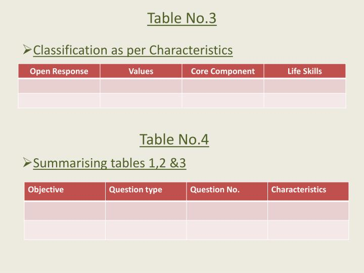 Table No.3