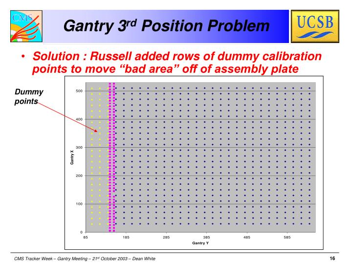 Gantry 3