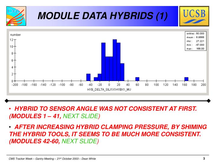 MODULE DATA HYBRIDS (1)